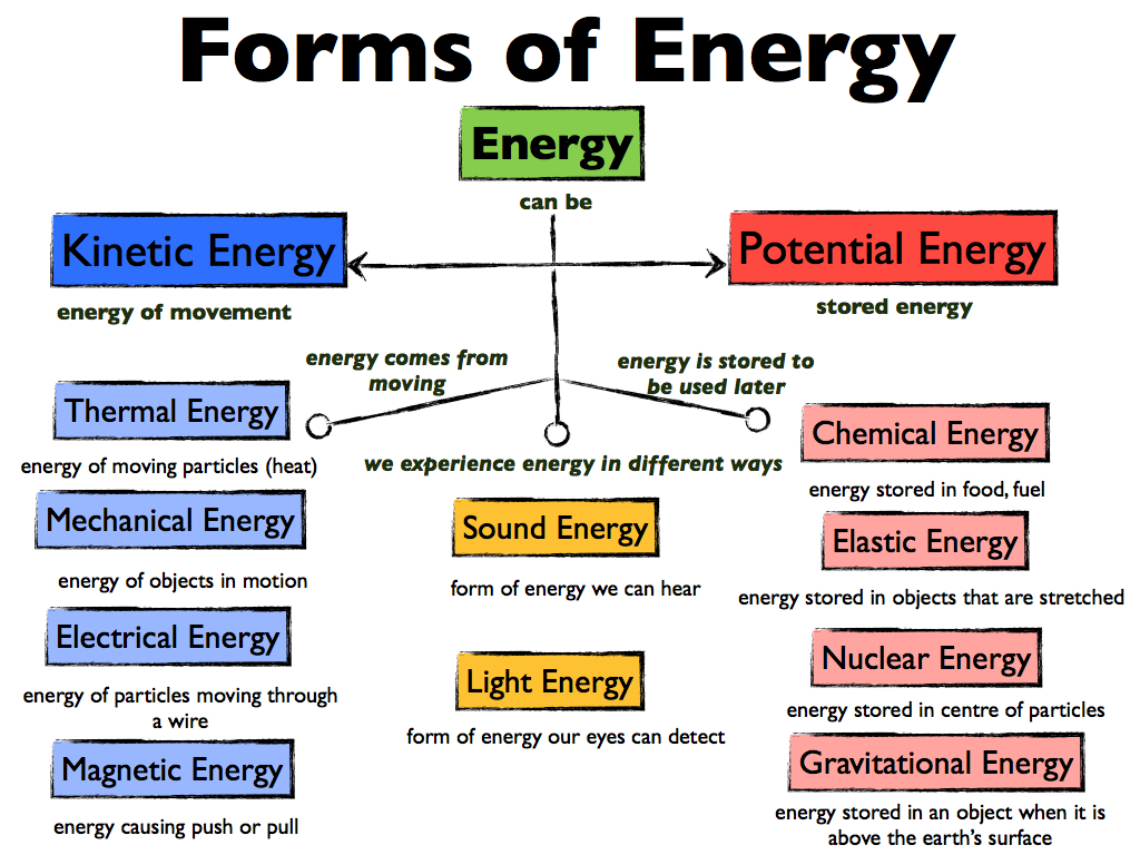 Meaning of energy types of energy and sources of energy Color change definition science