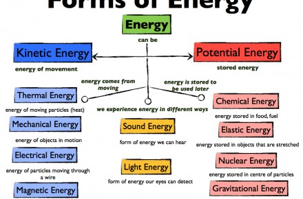 Meaning Of Energy Types Of Energy And Sources Of Energy